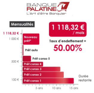 simulation rachat de credit Palatine
