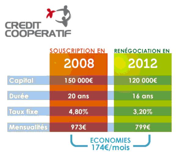 rachat de credit Crédit Coopératif