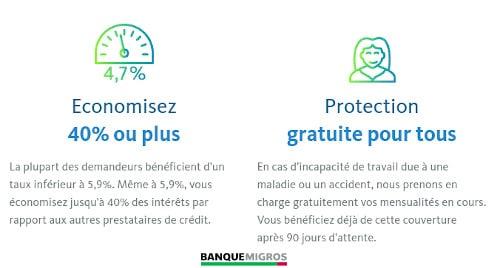 avantages crédit privé Banque Migros ch
